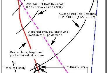 Why Drill Holes Deviate