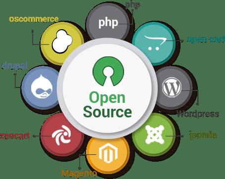 Open Source Web Development Company