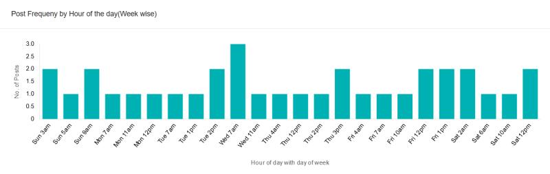 Influencer's Posts Statistics rank me online use case