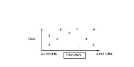 spread spectrum and frequency hopping