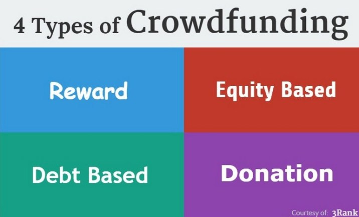 Four different types of Crowdfunding