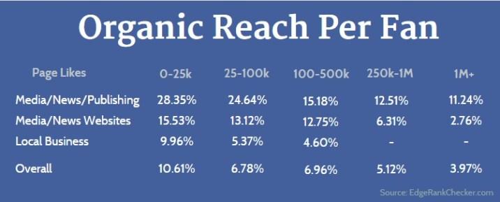 Facebook page Organic Reach Per Fan