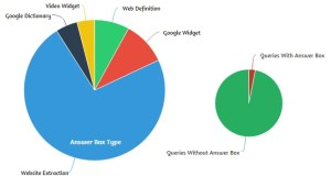Google Answer Box Type and Queries