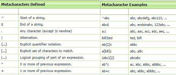 Net Regular Expression