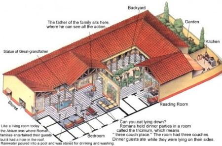 Roman Houses Architecture