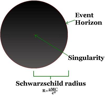 Schwarzschild radius
