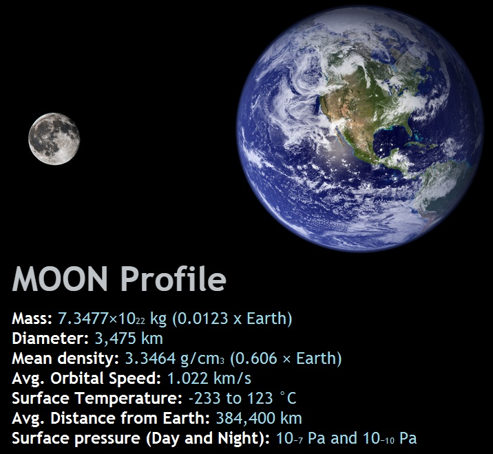Interesting Facts About The Earth's Moon