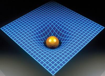 Einsteins view of Gravity