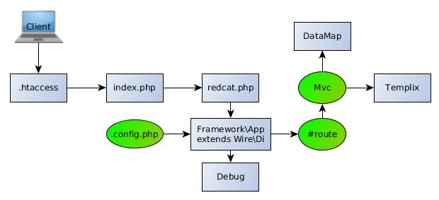 RedCat PHP
