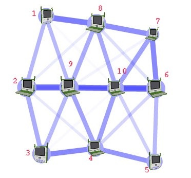 computer-network