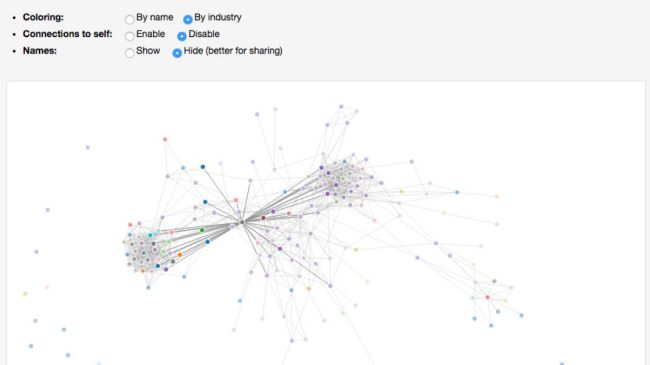 Free Social Network Analysis Tools – Who is Watching You?