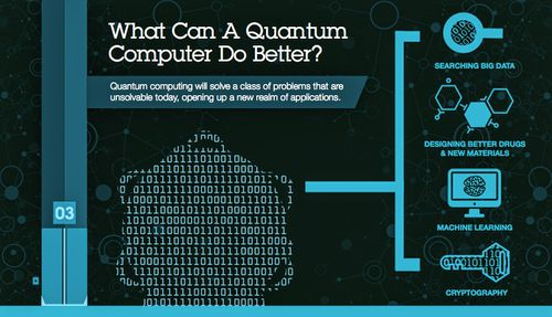 18 Most Interesting Facts About Quantum Computers 2019 Edition Rankred