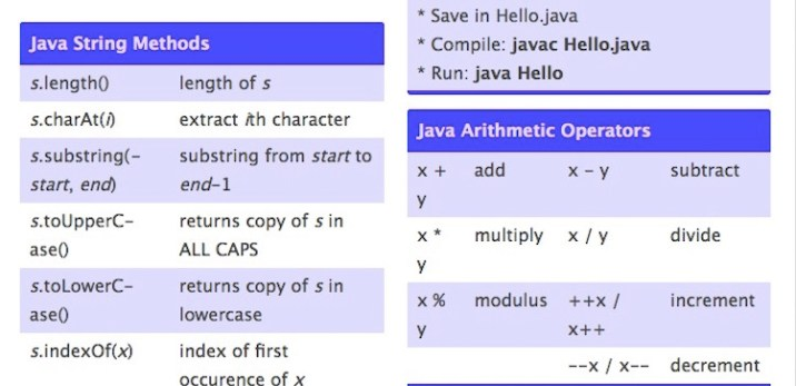 20 Most Useful Java Cheat Sheets For Developers | 2019 Edition - RankRed