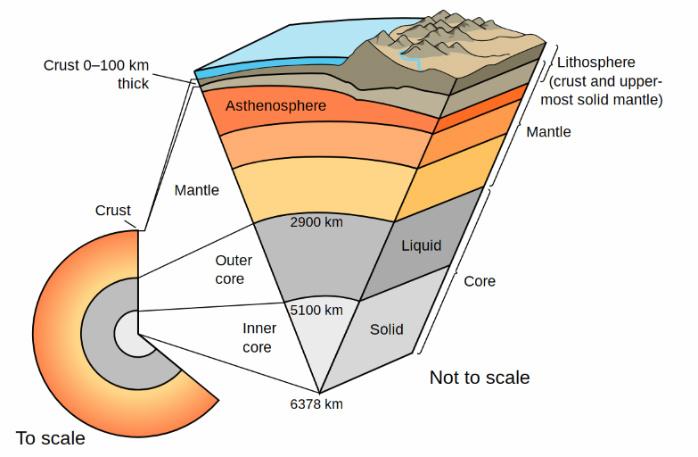 earth's density