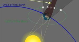Facts about Lunar Eclipse