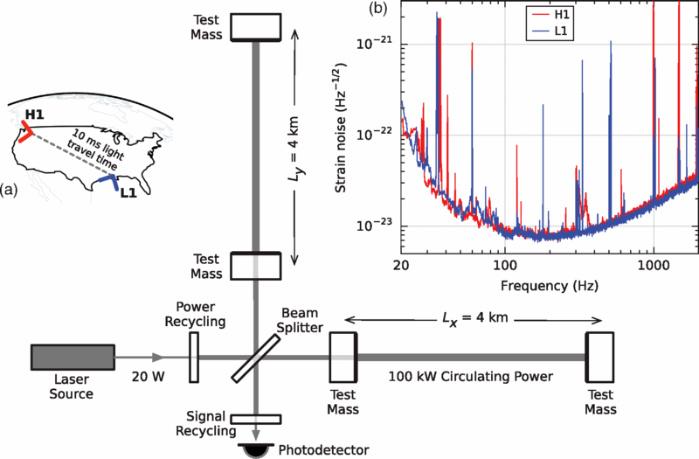 Simplified diagram of an Advanced LIGO detector