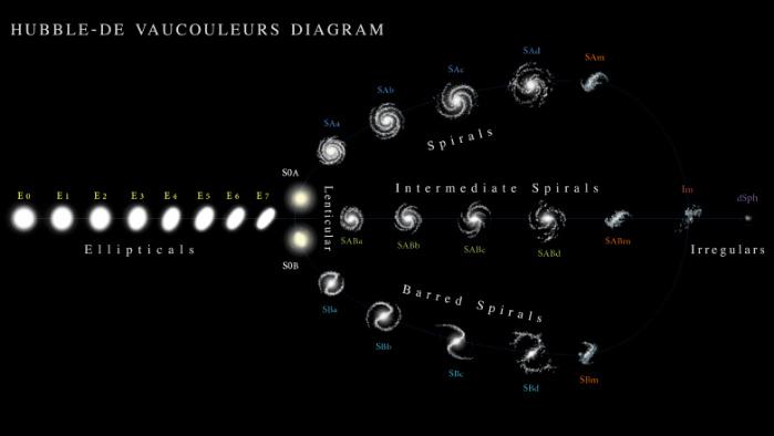 Hubble - de Vaucouleurs