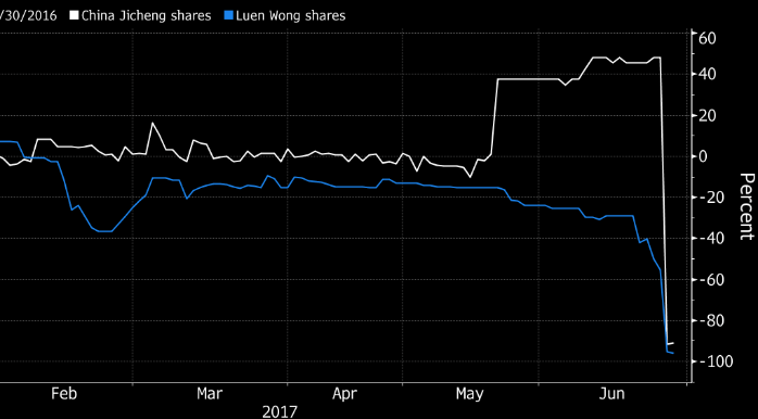 china jicheng shares