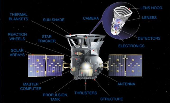 over of next generation telescope