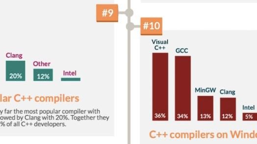 facts C++