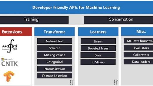 ML.NET open source machine learning framework