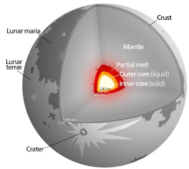 Moon internal structure