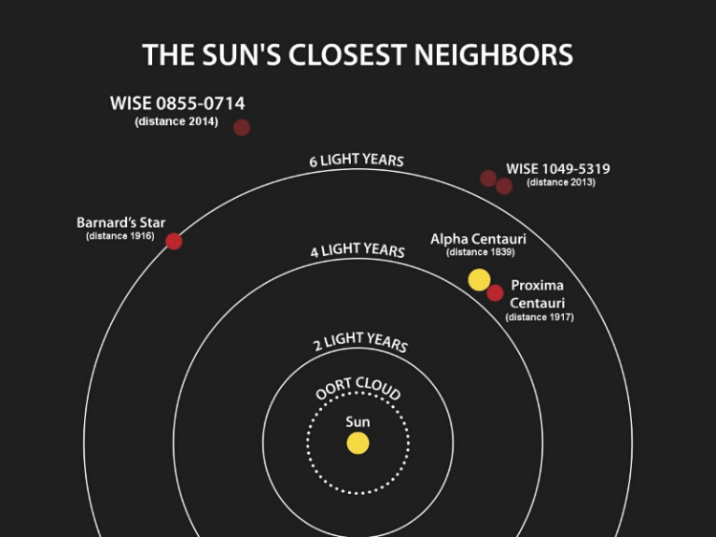 Sun's neighbors