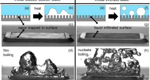 Hydrophobic or Water-Repellant Surface Can Boil Water