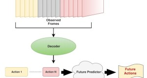 Self Learning Software to predict future