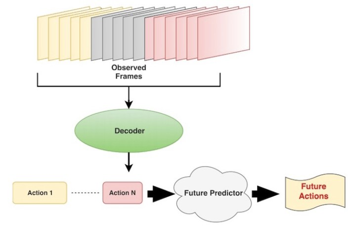 Self-Learning Software to predict future