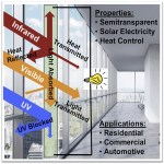 new window coating - Multifunctional semitransparent organic photovoltaics