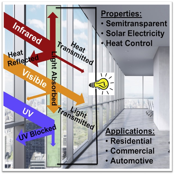 new window coating - Multifunctional semitransparent organic photovoltaics