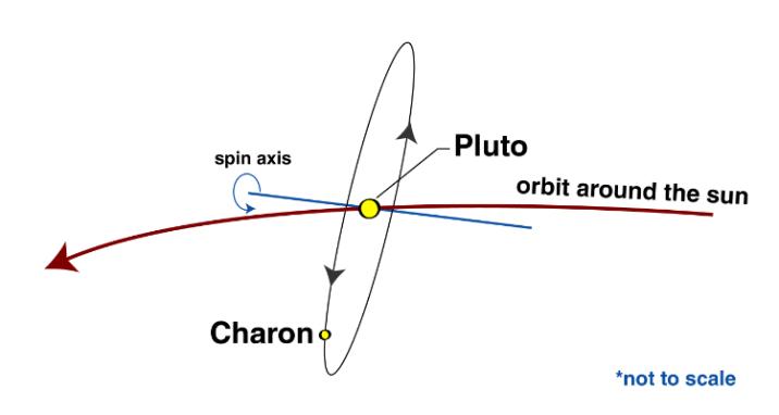 Pluto-Charon system
