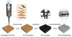 3D Printed Supercapacitors Performance