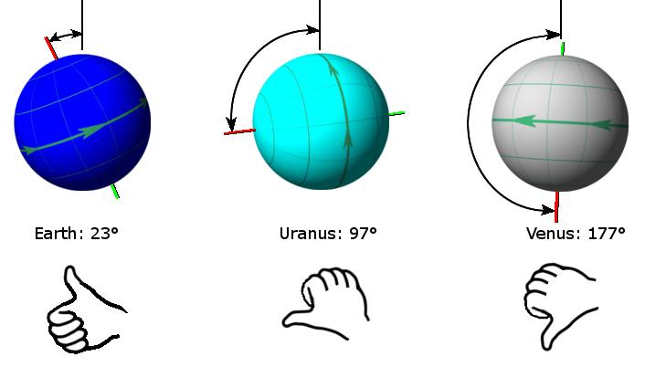 Planet's axial tilt