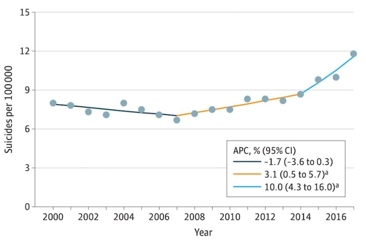 Annual percentage change suicide rate