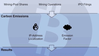 Bitcoin carbon emission