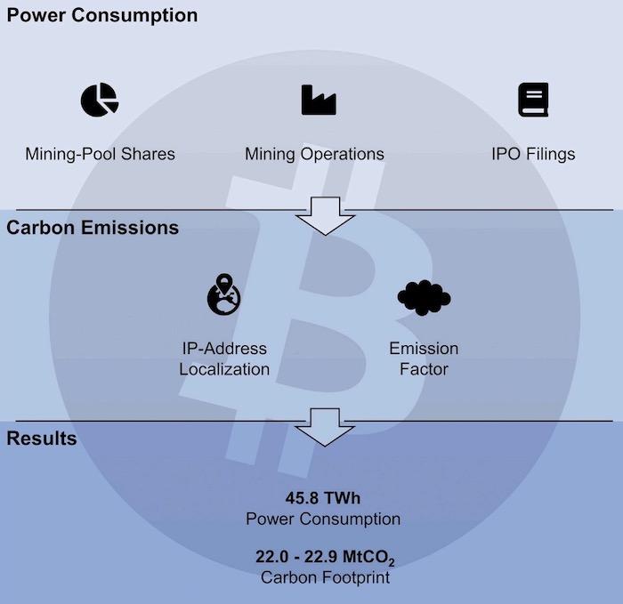 Bitcoin carbon emission