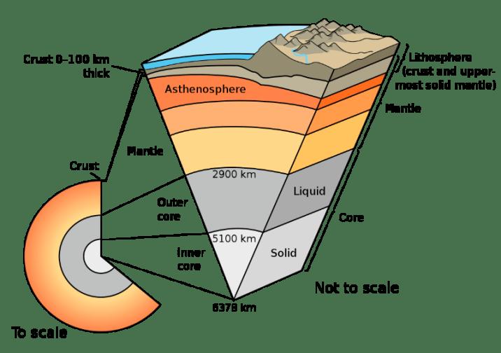 Earth's interior Schematic