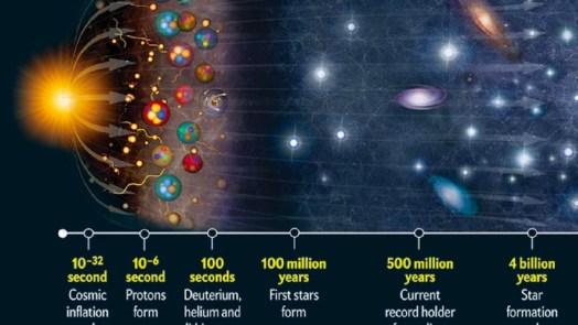 Dark matter existed before big bang