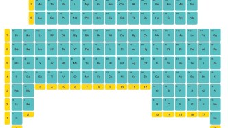 inverted periodic table upside down