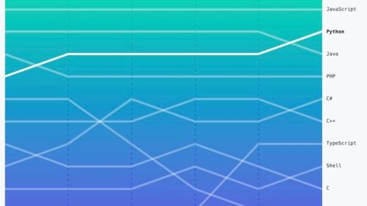 python - Most Popular Language on Github