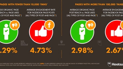 Facebooks stats and facts