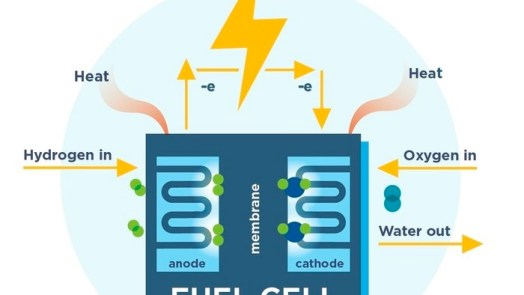 Fuel Cell - examples of thermal energy
