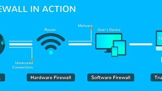 What is a firewall and its types