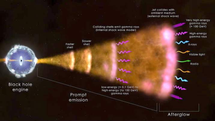 Gamma Ray Burst mechanism