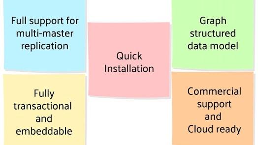 Big data databases OrientDB