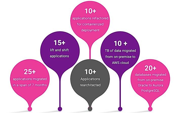 Cloud migration services - Aspire Systems