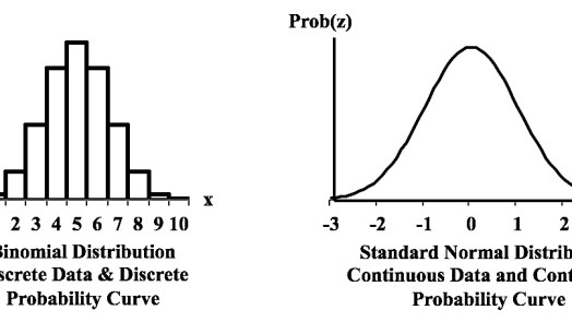 Types of data - continuous