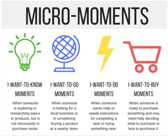 User's moments for focused keywords